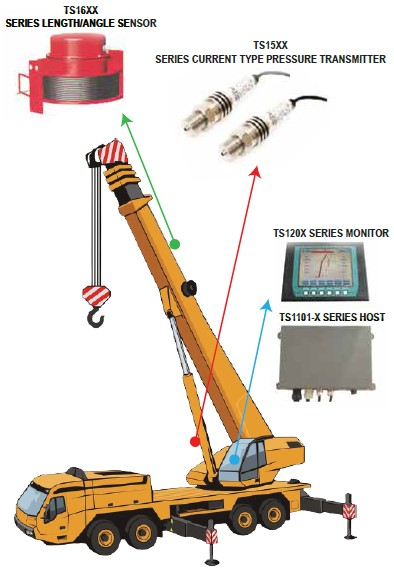 load-moment-indicator-crane-truck-roughter